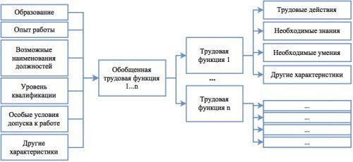 структура ПС2
