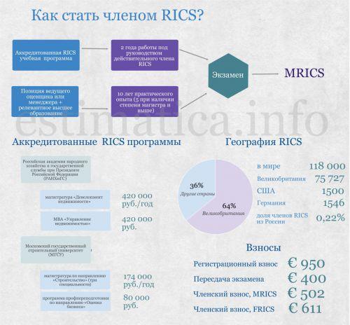 Как стать членом RICS