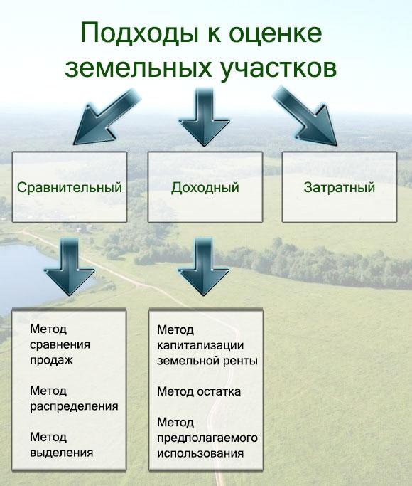 Оценка земельного участка методом остатка пойдем