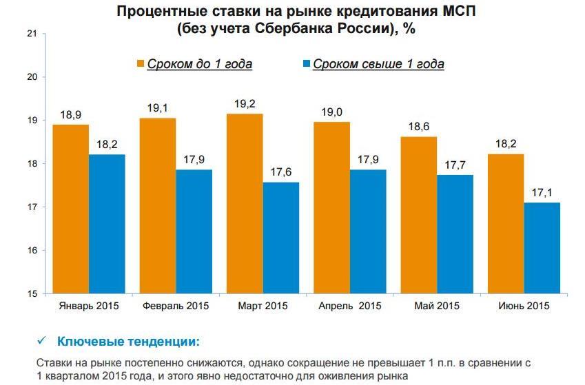 процентная ставка россии в области кредитования