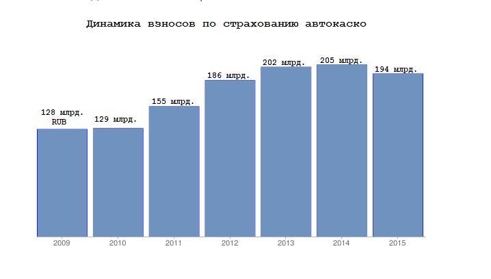 комплект ситуация на рынке автокаско в 2014г Банковское дело Оценка